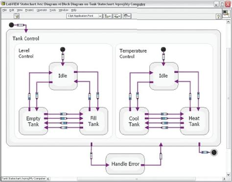 New LabVIEW Statechart Module Powers Software Design