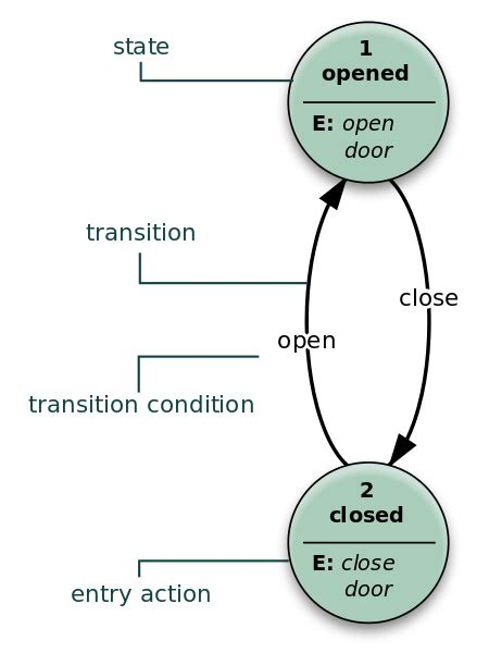 File:Finite state machine example with comments