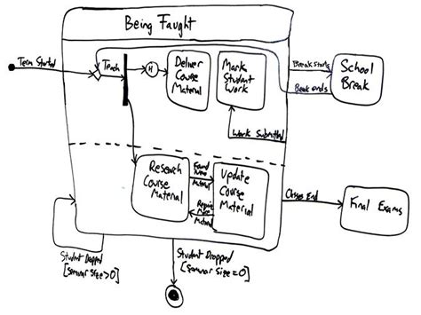 UML 2 State Machine Diagrams: An Agile Introduction