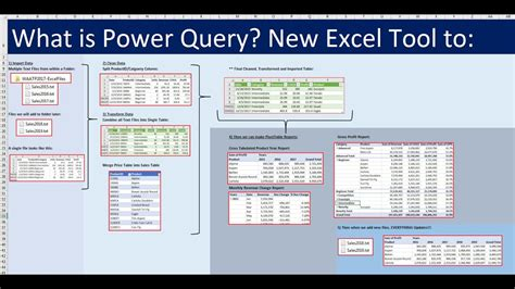 Excel for Accountants: Power Query & PivotTables to Import