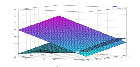 MATLAB - Plot multiple surface fits in one figure - Stack